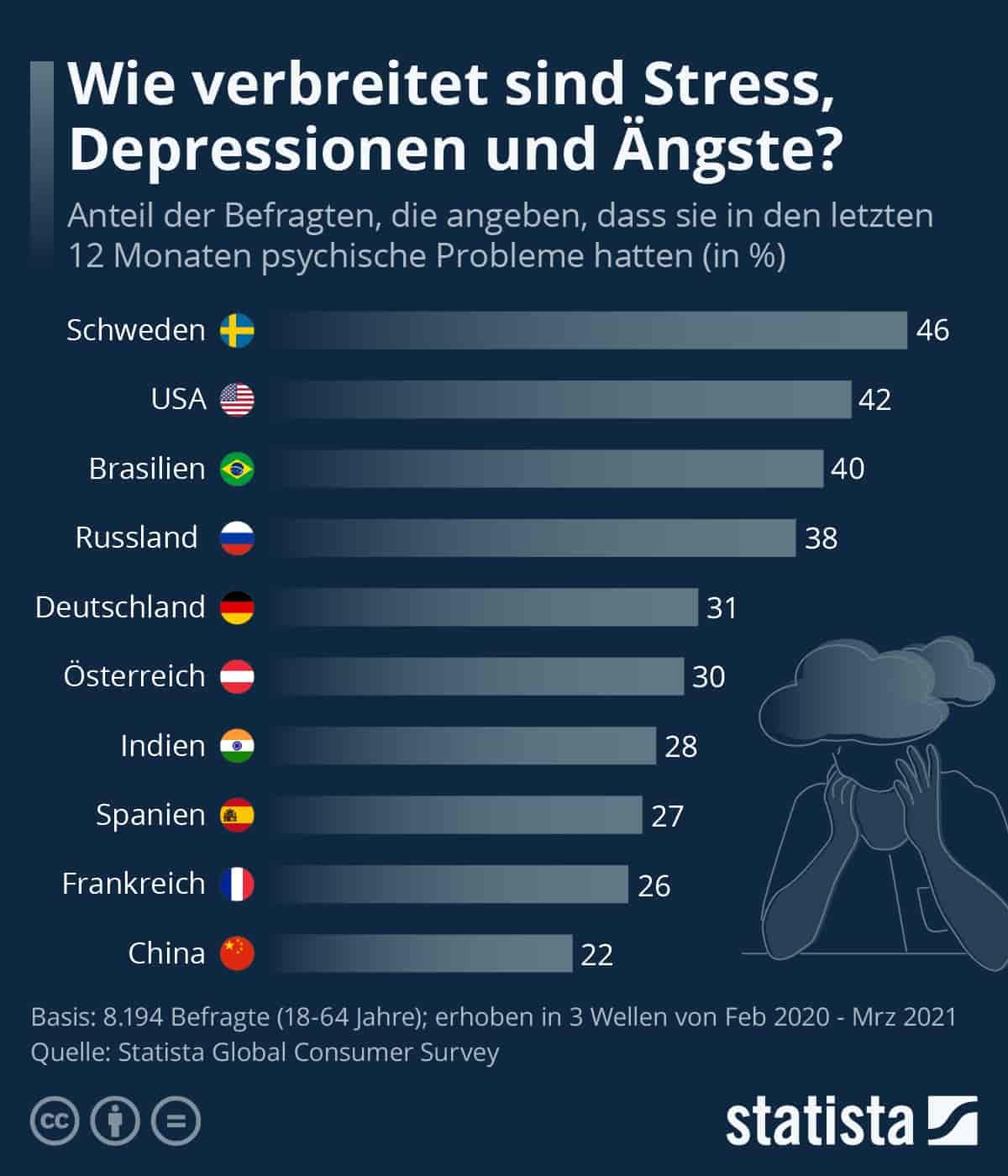 Verbreitung psychische Probleme Ländervergleich