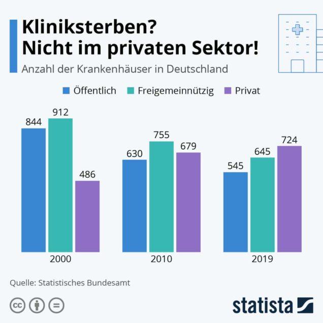 Grafik Kliniksterben in Deutschland