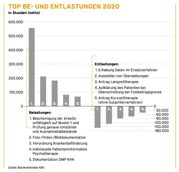 Top Be- und Entlastungen 2020 für Arztpraxen