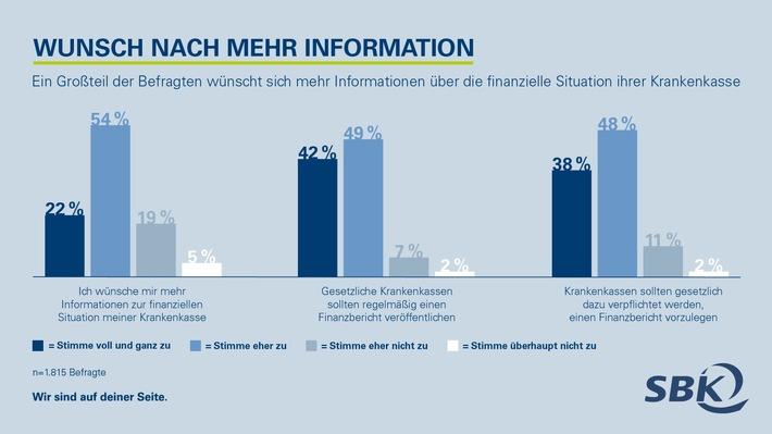 Infografik Transparenz im Umgang mit GKV-Beiträgen