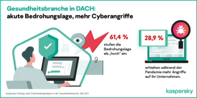 Pateitendaten Cyberangriffe