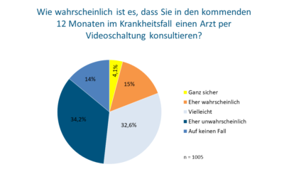 Infografik Umfrage Videosprechstunde Socialwave
