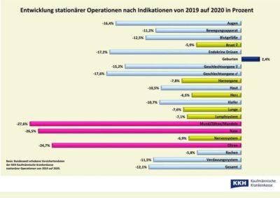 Grafik Operationen während Corona-Pandemie