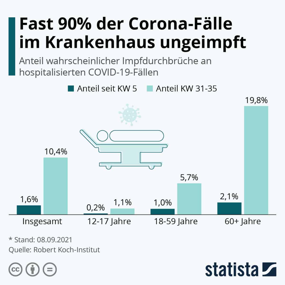Grafik Corona-Fälle im Krankenhaus ungeimpft