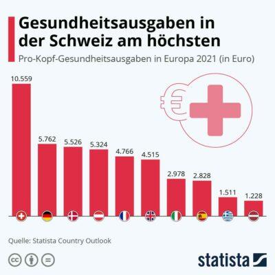 Grafik Gesundheitsausgaben