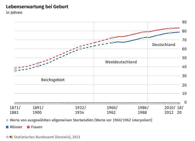 Grafik Lebenserwartung in Deutschland