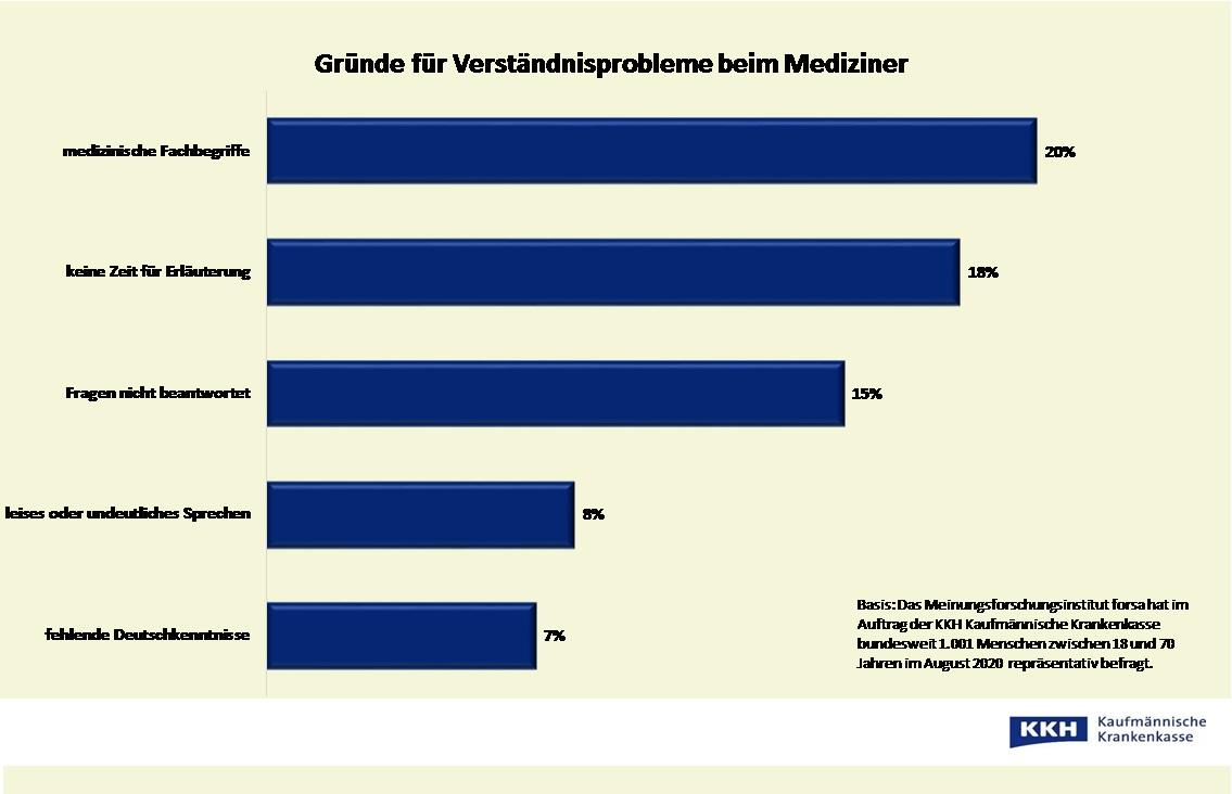 gründe_verständnisprobleme_mediziner_forsa