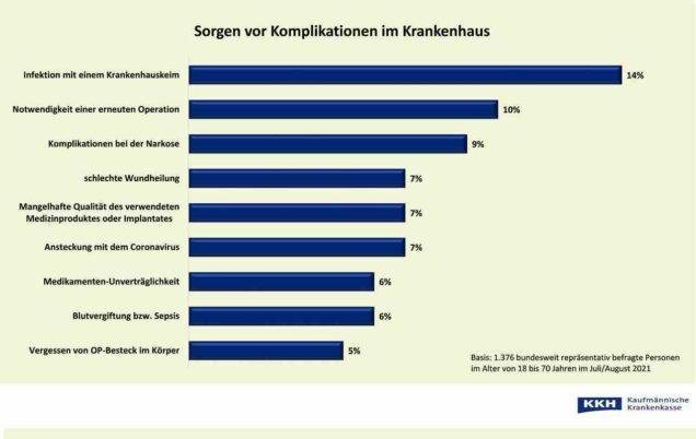 Grafik Sorgen vor Komplikationen bei Klinkaufenthalt 2021
