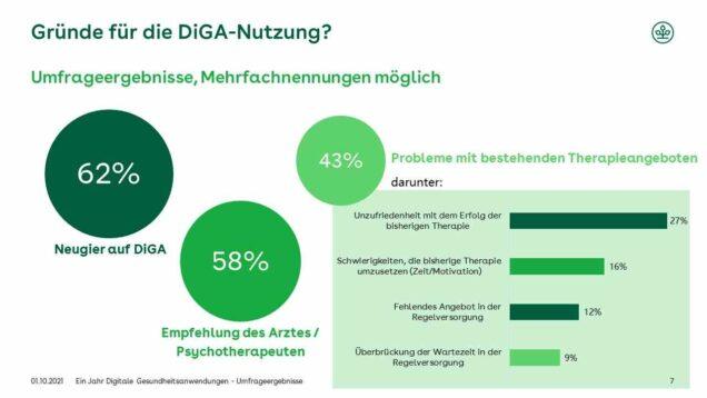 Grafik Gründe für die Nutzung von DiGA