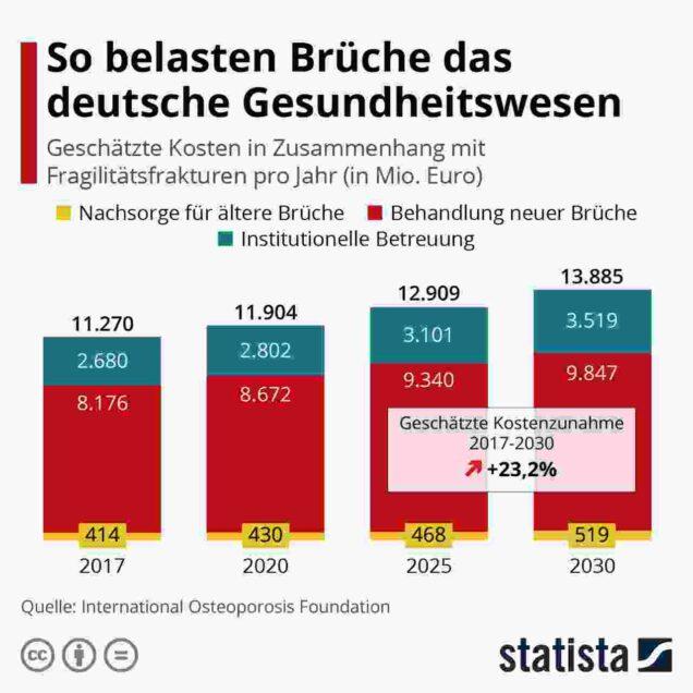 Grafik: So belasten Brüche das deutsche Gesundheitswesen