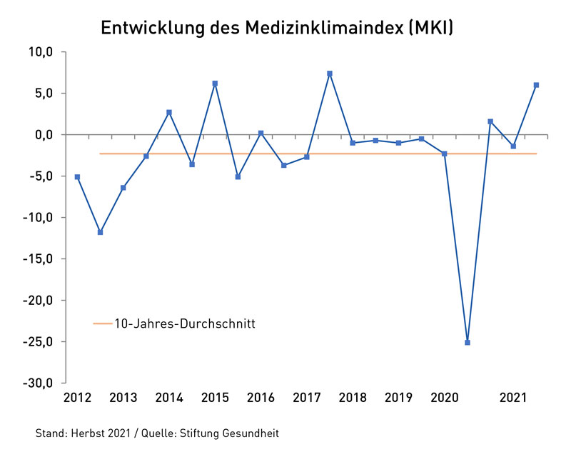 Grafik Medizinklimaindex Zeitverlauf Herbst 2021
